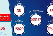 صورة الصحة والسكان: 566 حالة إيجابية جديدة بفيروس كورونا.. 205157 حالات الشفاء.. و 38 وفاة